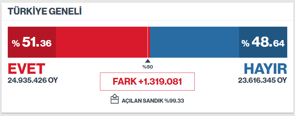 Türkiye genelinde referandum sonuçları (Referandum 2017 Evet - Hayır Oy Oranları)